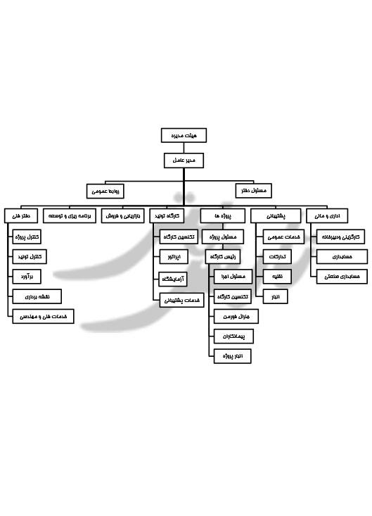 چارت سازمانی شرکت تابش بتن